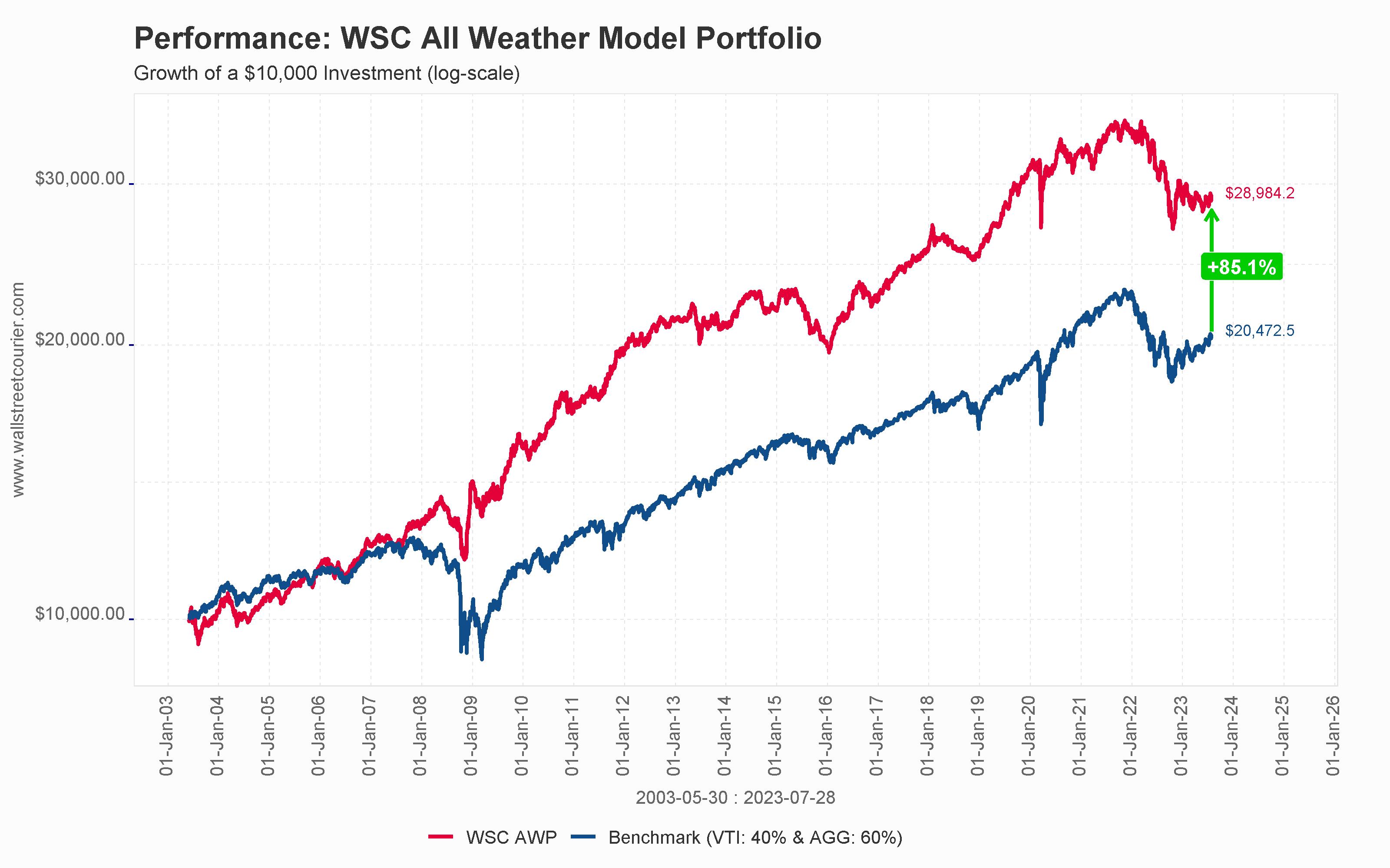WSC All Weather Model Portfolio