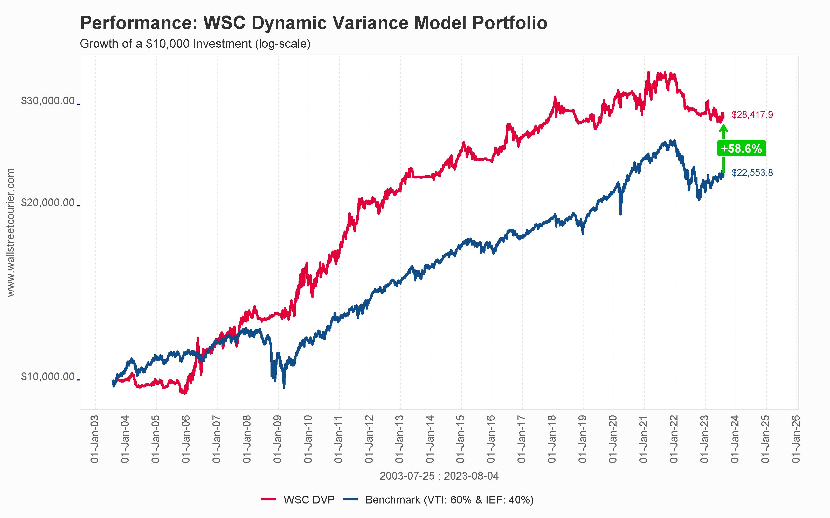 WSC Dynamic Variance ETF Model Portfolio