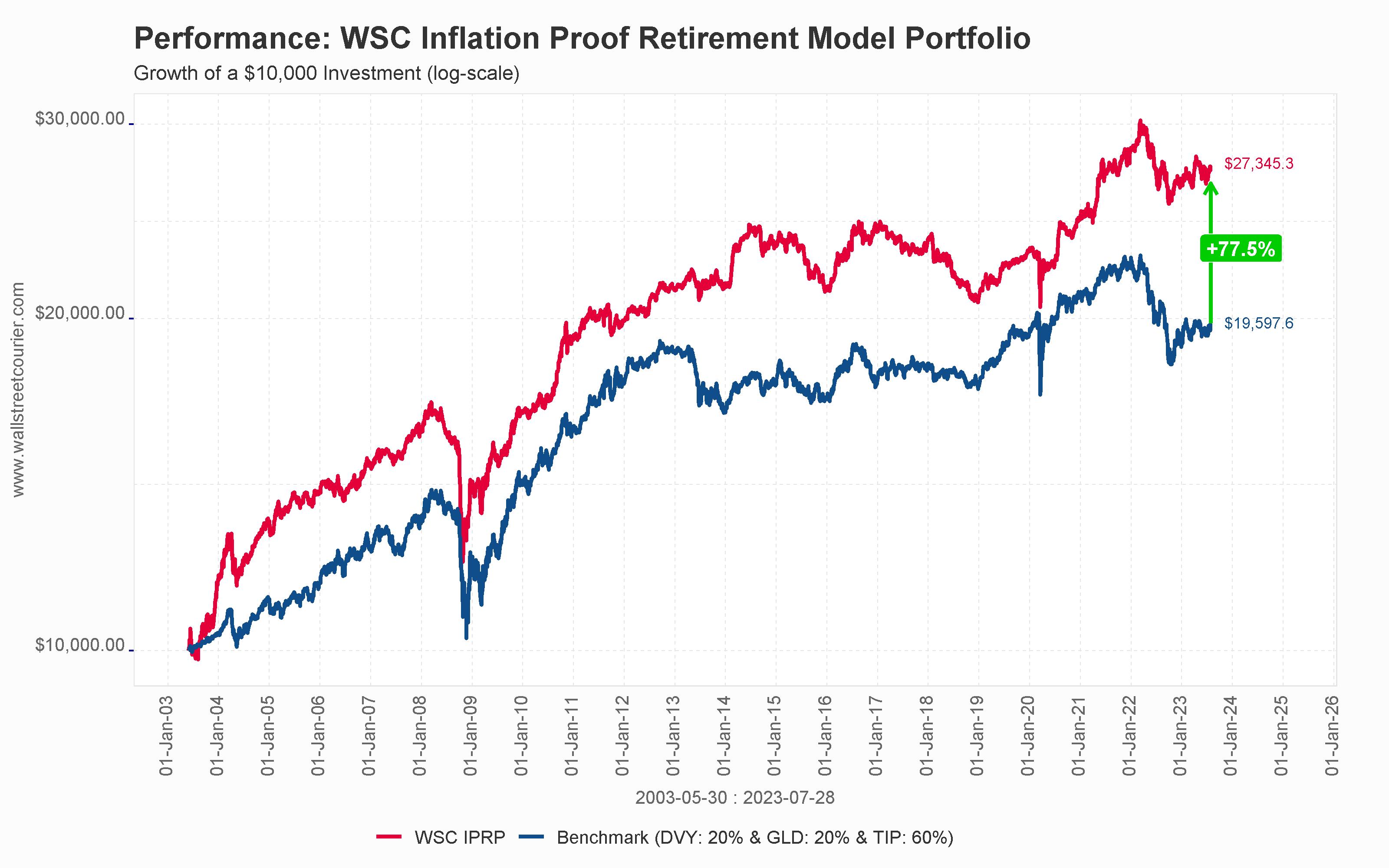WSC Inflation Proof Retirement Portfolio