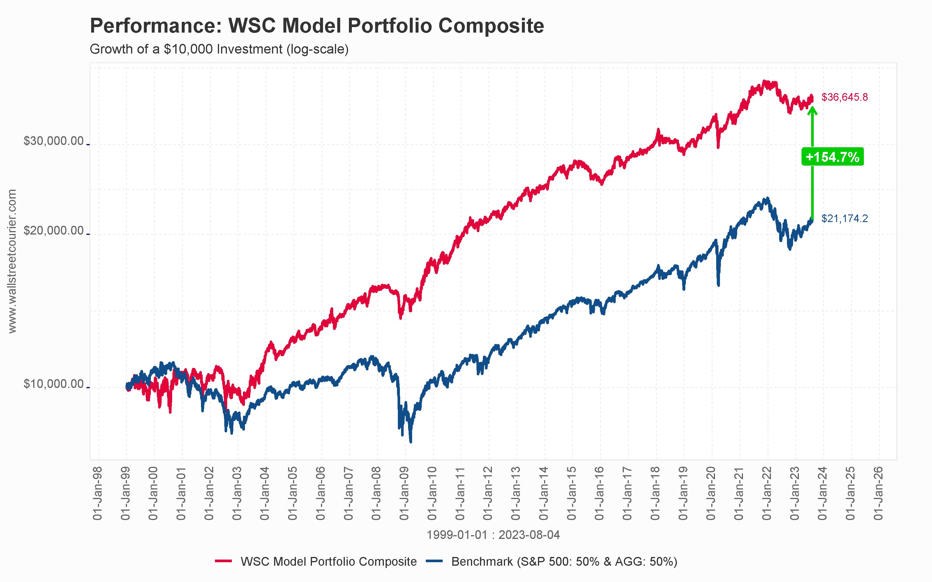 WSC Model Portfolio Composite