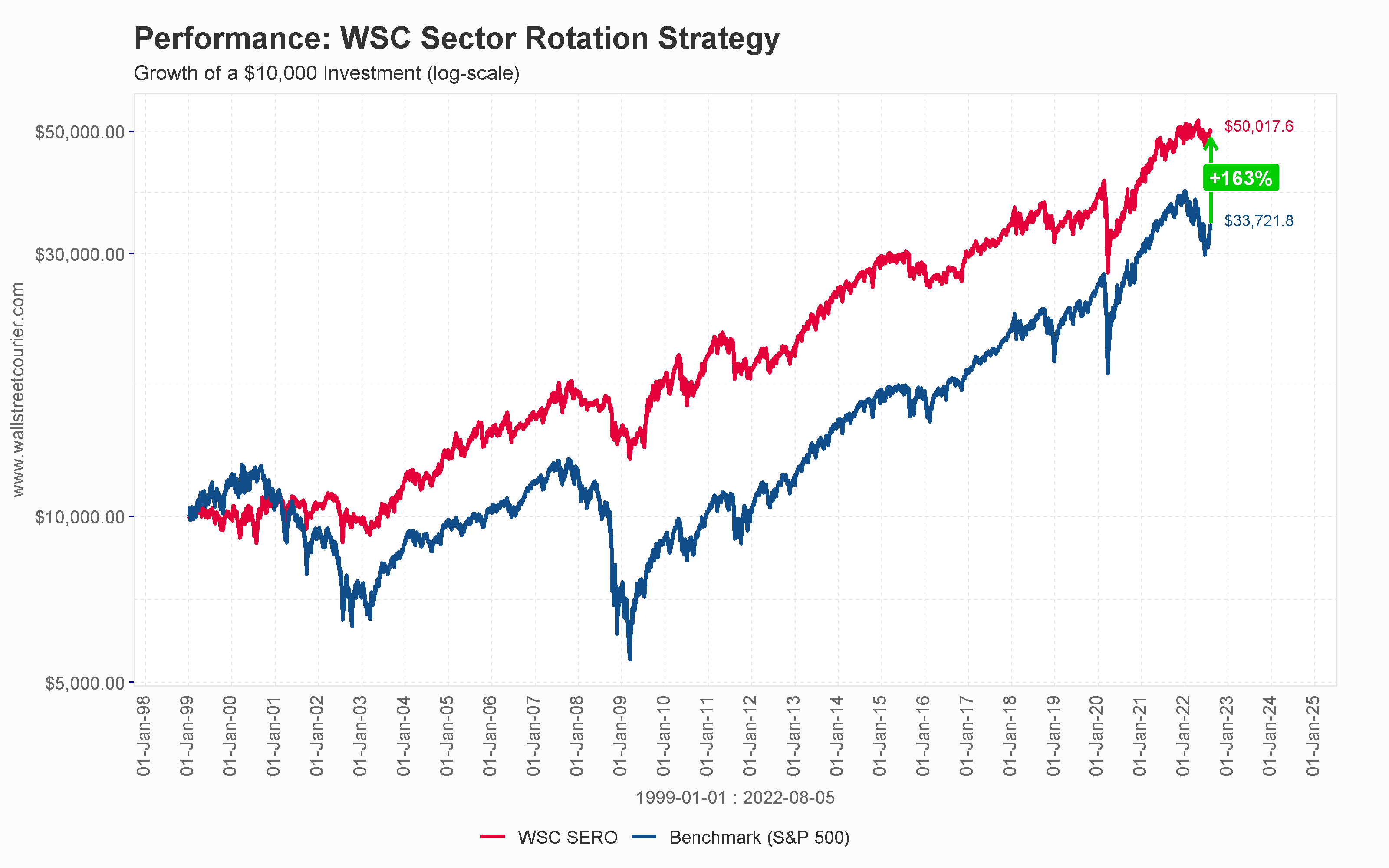 WSC Sector Rotation Investment Strategy
